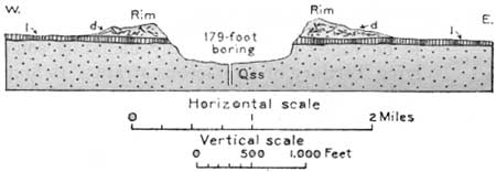 Kilbourne Hole-cross section