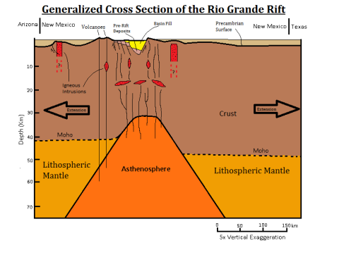 Diagram of forces creating the Rio Grande Rift and attendant volcanic incidents and features.