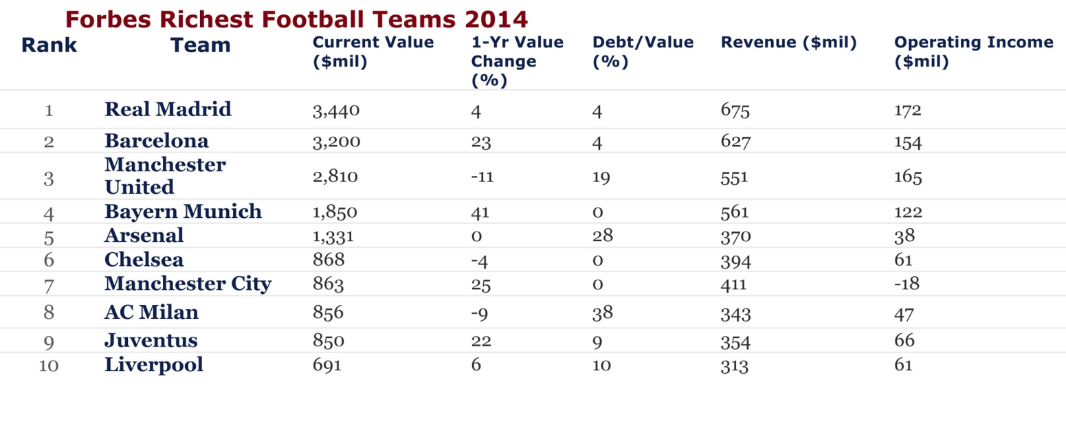 Forbes 2014 Ranking of the World's Richest Football Teams